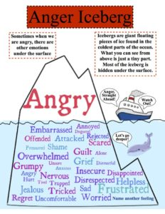 Real emotions are hidden under the guise of anger